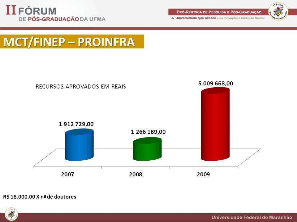 MCT/FINEP – PROINFRA RECURSOS APROVADOS EM REAIS R$ 18.000,00 X nº de doutores