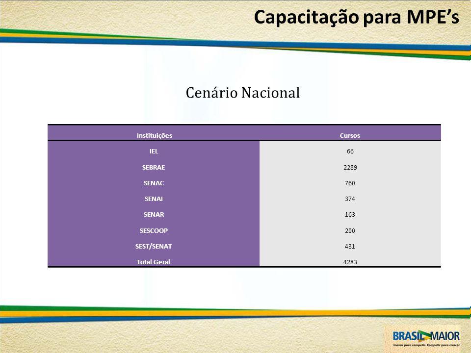 InstituiçõesCursos IEL66 SEBRAE2289 SENAC760 SENAI374 SENAR163 SESCOOP200 SEST/SENAT431 Total Geral4283 Cenário Nacional Capacitação para MPE's
