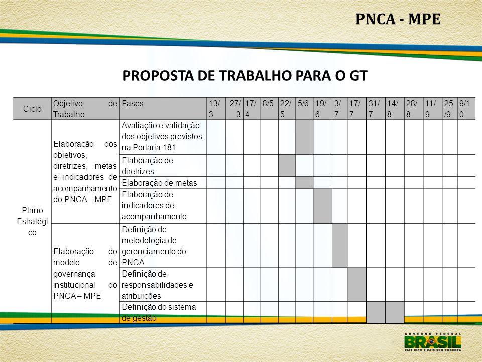 PNCA - MPE PROPOSTA DE TRABALHO PARA O GT Ciclo Objetivo de Trabalho Fases 13/ 3 27/ 3 17/ 4 8/5 22/ 5 5/6 19/ 6 3/ 7 17/ 7 31/ 7 14/ 8 28/ 8 11/ 9 25