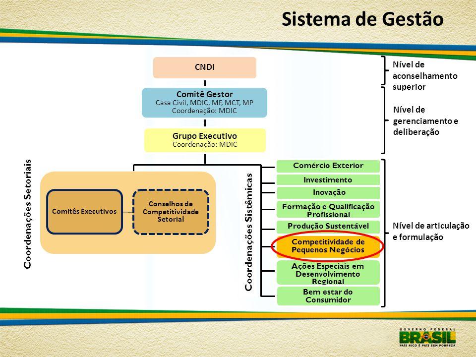 Sistema de Gestão Comitê Gestor Casa Civil, MDIC, MF, MCT, MP Coordenação: MDIC Grupo Executivo Coordenação: MDIC CNDI Nível de gerenciamento e delibe