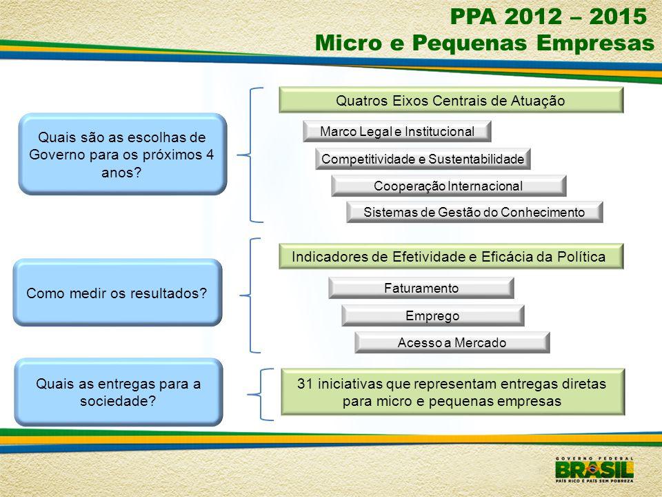 PPA 2012 – 2015 Micro e Pequenas Empresas Quais são as escolhas de Governo para os próximos 4 anos? Marco Legal e Institucional Competitividade e Sust