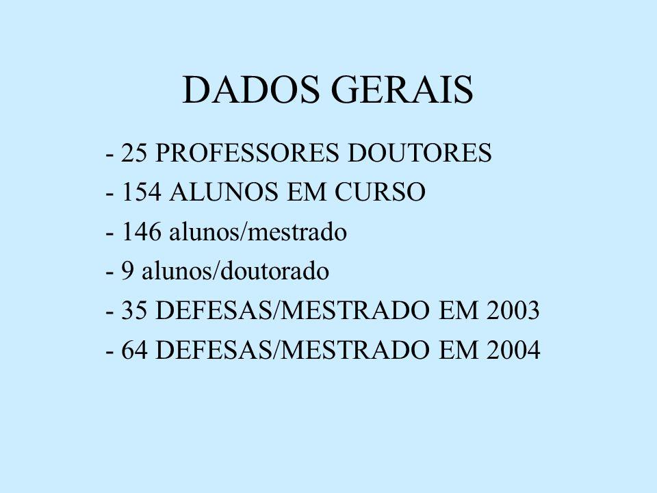DADOS GERAIS - 25 PROFESSORES DOUTORES - 154 ALUNOS EM CURSO - 146 alunos/mestrado - 9 alunos/doutorado - 35 DEFESAS/MESTRADO EM 2003 - 64 DEFESAS/MES