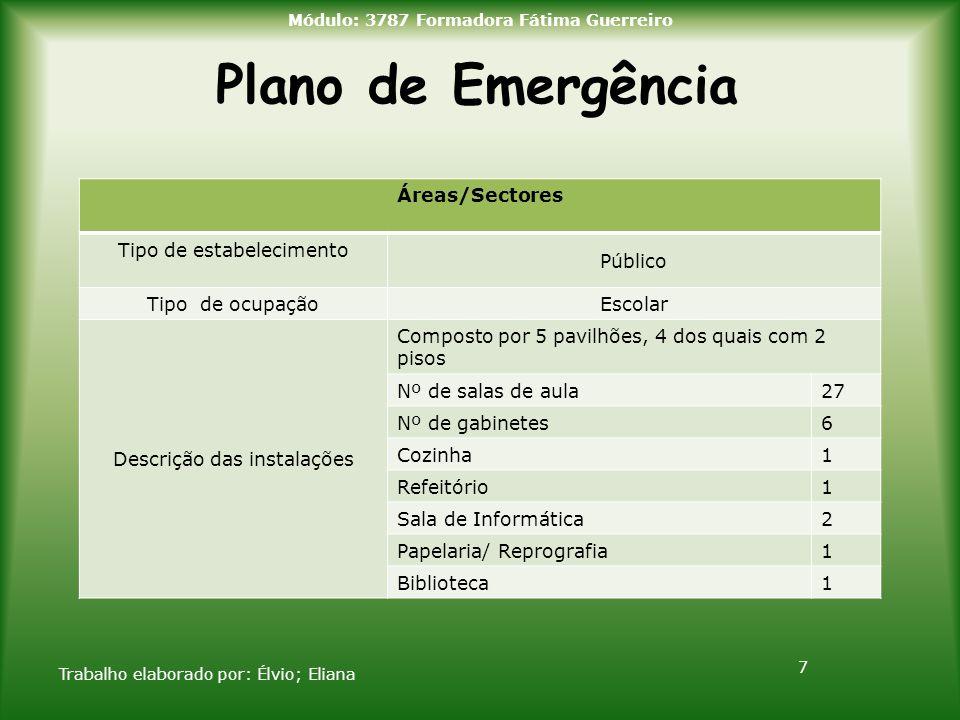 Plano de Emergência Trabalho elaborado por: Élvio; Eliana 7 Módulo: 3787 Formadora Fátima Guerreiro Áreas/Sectores Tipo de estabelecimento Público Tip