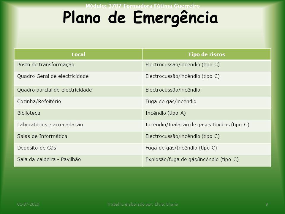 Plano de Emergência 01-07-2010Trabalho elaborado por: Élvio; Eliana9 Módulo: 3787 Formadora Fátima Guerreiro LocalTipo de riscos Posto de transformaçã
