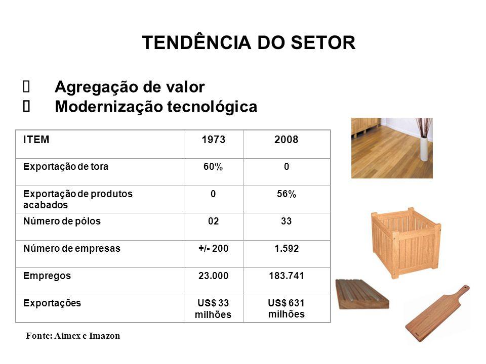 TENDÊNCIA DO SETOR  Agregação de valor  Modernização tecnológica ITEM19732008 Exportação de tora60%0 Exportação de produtos acabados 056% Número de