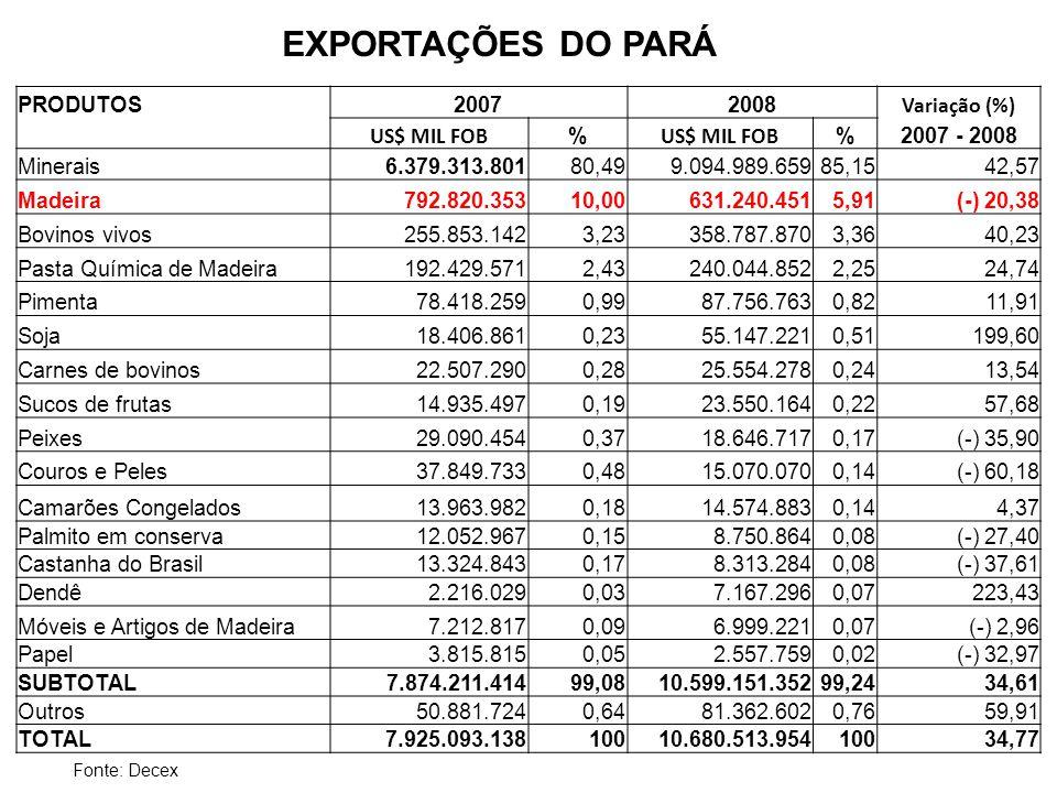 EXPORTAÇÕES DO PARÁ Fonte: Decex PRODUTOS20072008 Variação (%) US$ MIL FOB % %2007 - 2008 Minerais6.379.313.80180,499.094.989.65985,1542,57 Madeira792