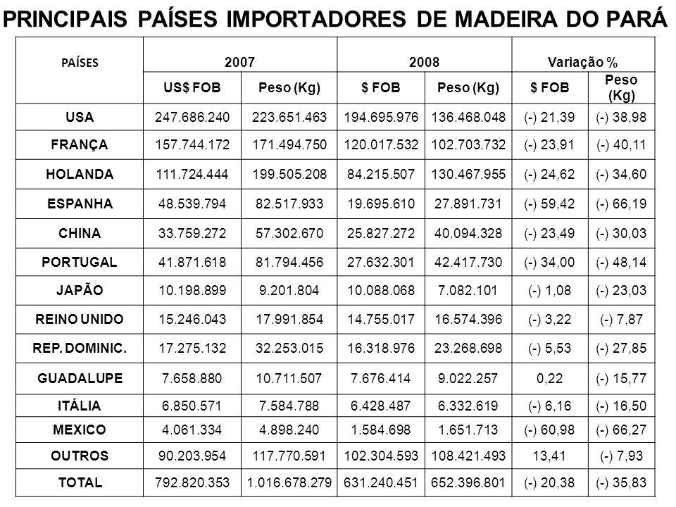 PRINCIPAIS PAÍSES IMPORTADORES DE MADEIRA DO PARÁ PAÍSES 20072008Variação % US$ FOBPeso (Kg)$ FOBPeso (Kg)$ FOB Peso (Kg) USA247.686.240223.651.463194