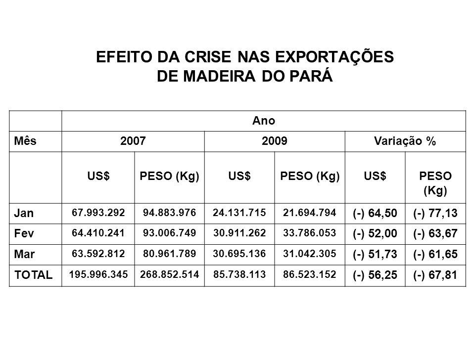EFEITO DA CRISE NAS EXPORTAÇÕES DE MADEIRA DO PARÁ Ano Mês20072009Variação % US$PESO (Kg)US$PESO (Kg)US$PESO (Kg) Jan 67.993.29294.883.97624.131.71521
