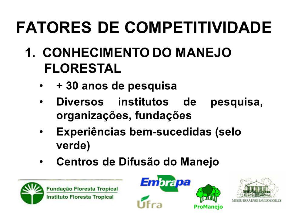 FATORES DE COMPETITIVIDADE 1. CONHECIMENTO DO MANEJO FLORESTAL •+ 30 anos de pesquisa •Diversos institutos de pesquisa, organizações, fundações •Exper