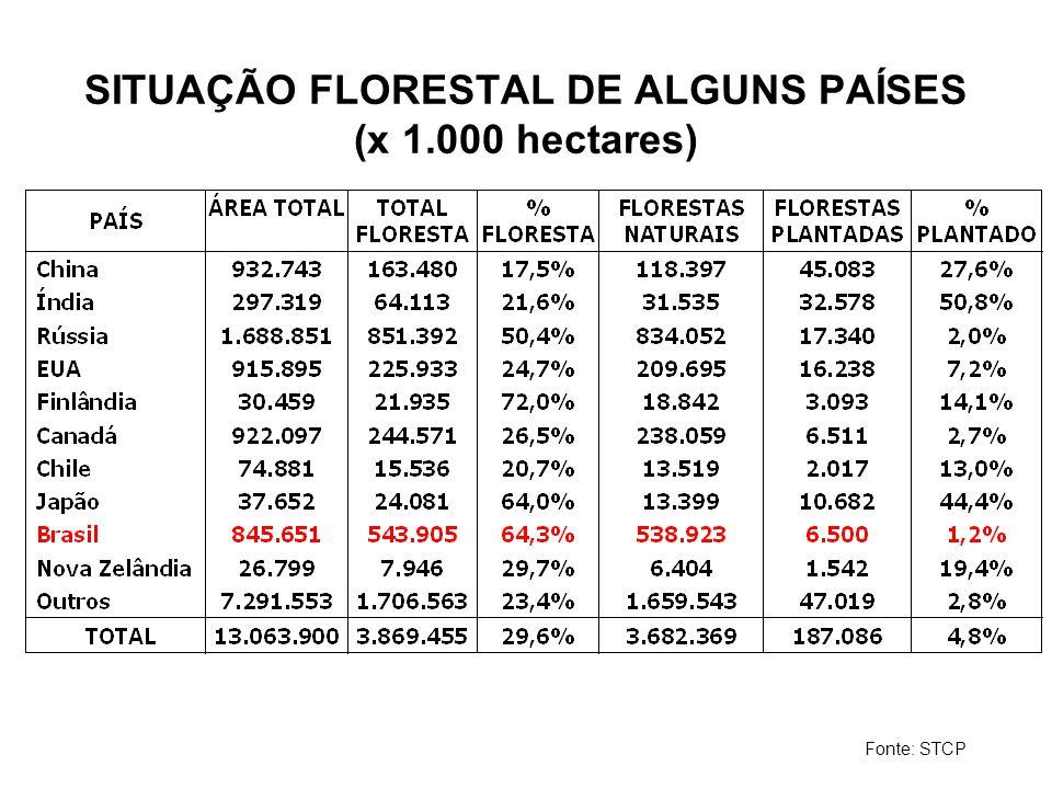 VOLUME EXISTENTE INVENTÁRIO FLORESTAL NACIONAL (em milhões m3) Fonte: STCP