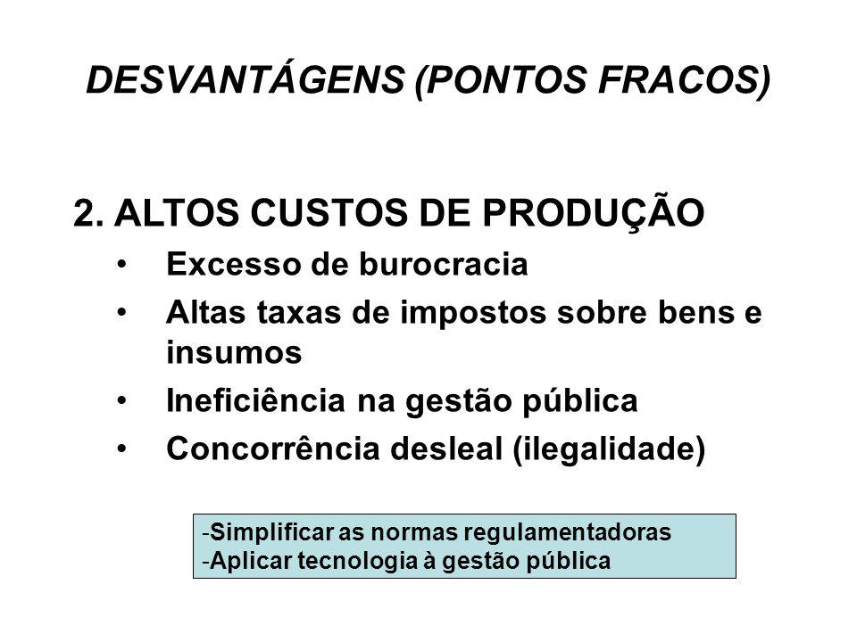 DESVANTÁGENS (PONTOS FRACOS) 2. ALTOS CUSTOS DE PRODUÇÃO •Excesso de burocracia •Altas taxas de impostos sobre bens e insumos •Ineficiência na gestão