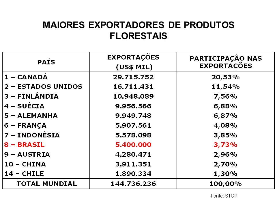 MAIORES EXPORTADORES DE PRODUTOS FLORESTAIS Fonte: STCP