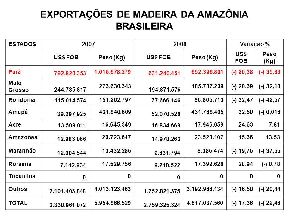 PERFIL DO SETOR MADEIREIRO NO PARÁ Setor madeireiro no Estado do Pará Dados Quantidade de pólos madeireiros 33 Quantidade de empresas 1.592 Renda Bruta Anual (US$ milhões) 1.113,60 Empregos Diretos (Indústria e Extração) 60.107 Empregos Indiretos 123.634 Total de empregos no setor 183.741 Exportações 2008 (US$ milhões) 631 Produtos beneficiados 56% Fonte: Aimex e Imazon