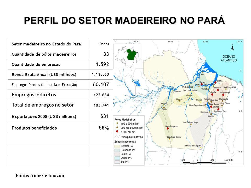 PERFIL DO SETOR MADEIREIRO NO PARÁ Setor madeireiro no Estado do Pará Dados Quantidade de pólos madeireiros 33 Quantidade de empresas 1.592 Renda Brut