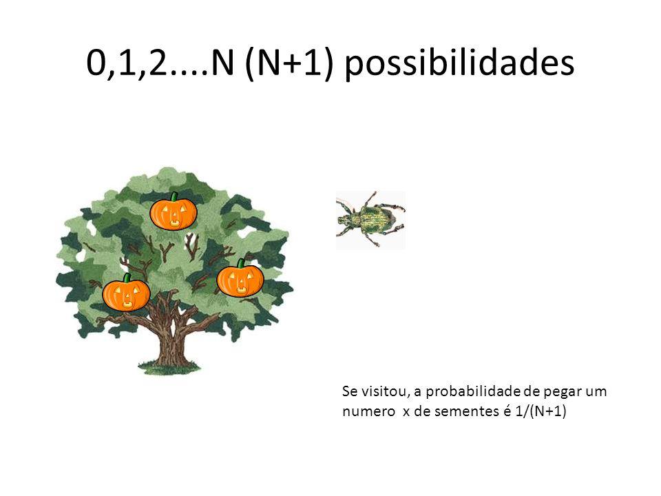 0,1,2....N (N+1) possibilidades Se visitou, a probabilidade de pegar um numero x de sementes é 1/(N+1)