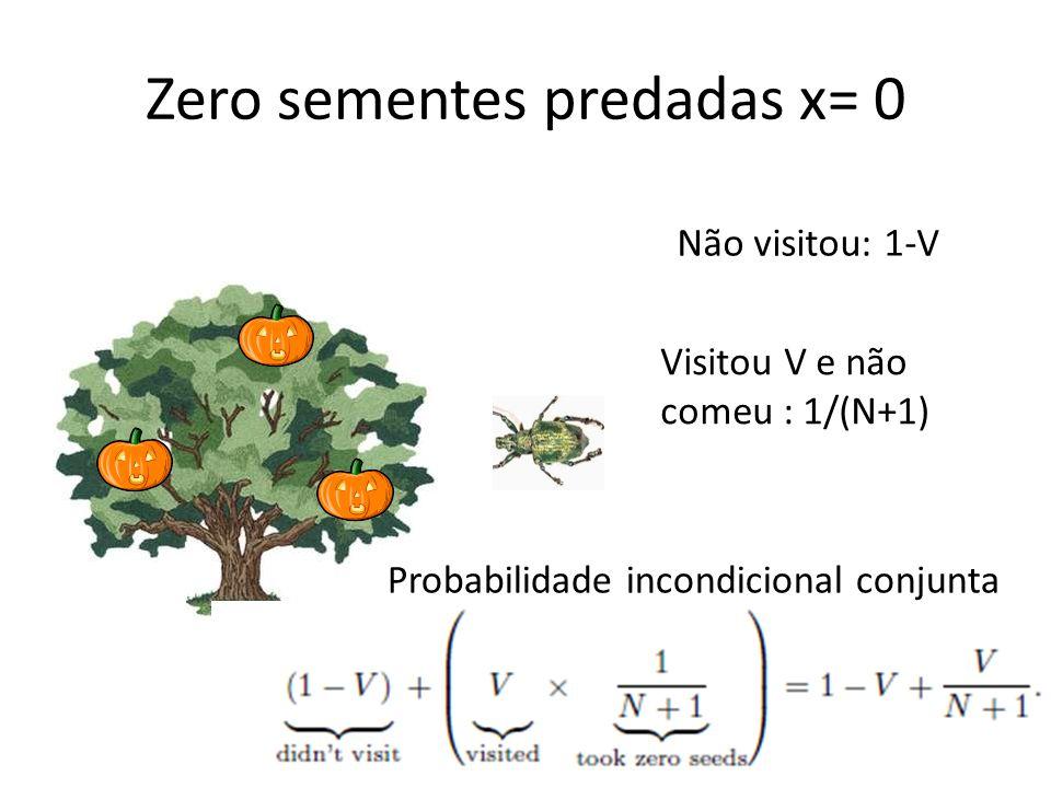 Zero sementes predadas x= 0 Não visitou: 1-V Visitou V e não comeu : 1/(N+1) Probabilidade incondicional conjunta