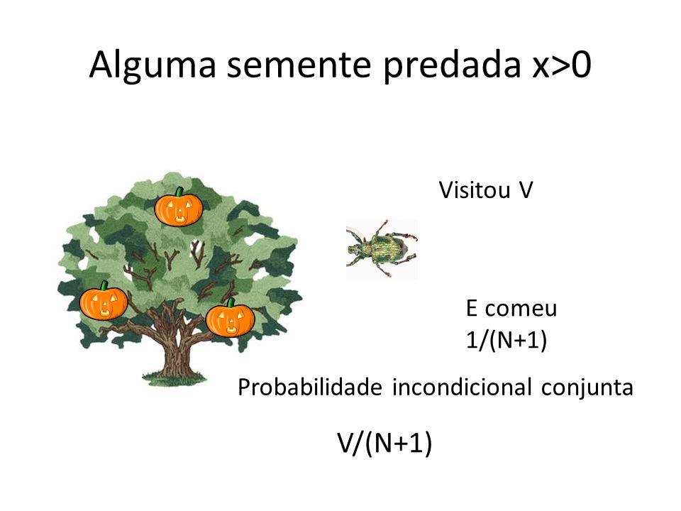 Alguma semente predada x>0 Visitou V E comeu 1/(N+1) V/(N+1) Probabilidade incondicional conjunta