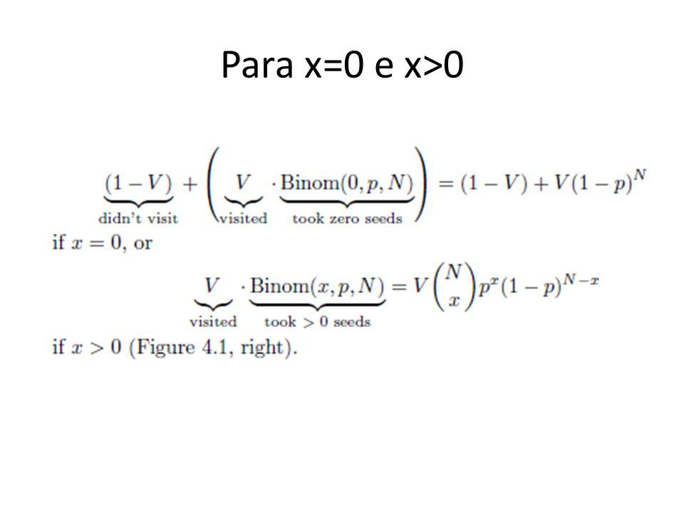 Para x=0 e x>0