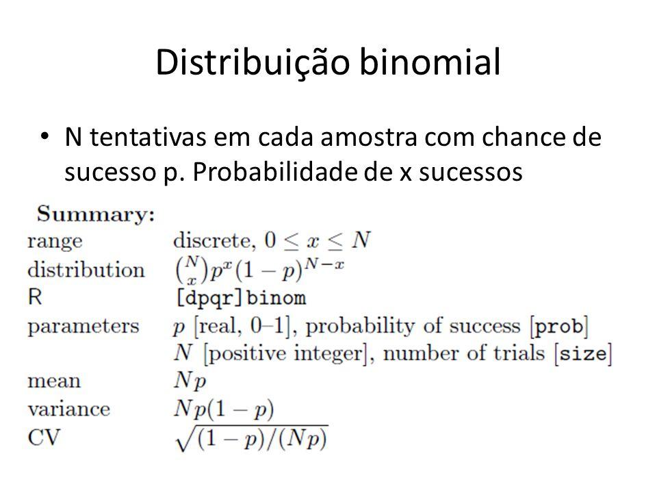 Distribuição binomial • N tentativas em cada amostra com chance de sucesso p. Probabilidade de x sucessos