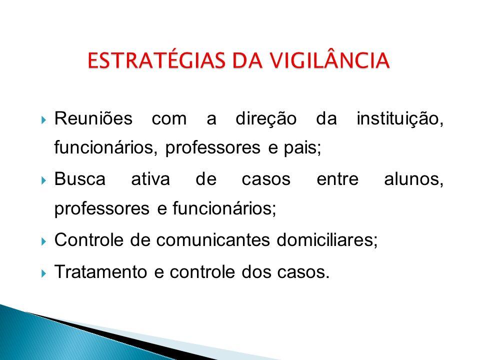  Reuniões com a direção da instituição, funcionários, professores e pais;  Busca ativa de casos entre alunos, professores e funcionários;  Controle de comunicantes domiciliares;  Tratamento e controle dos casos.