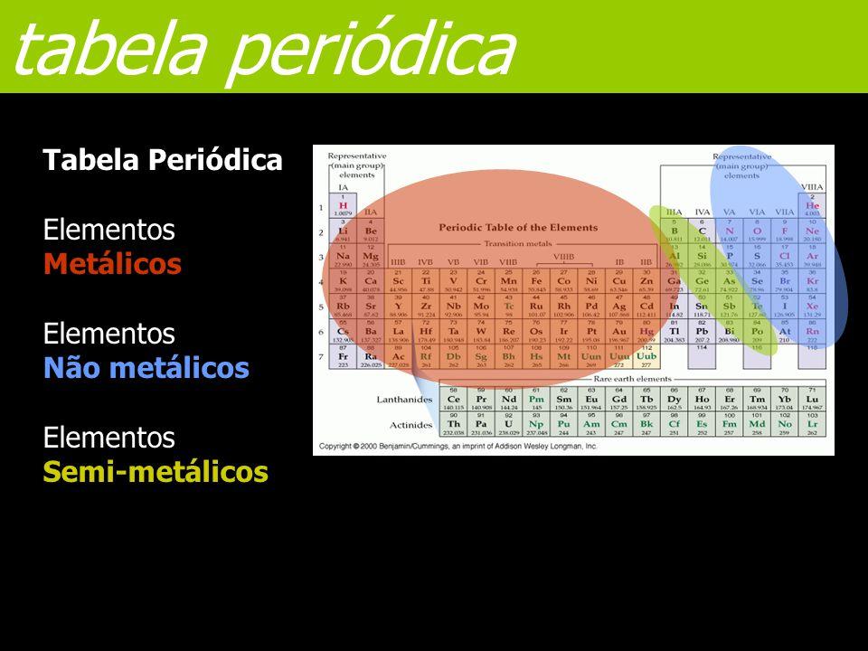 Grupos Numerados: 1 a 18 Elementos do mesmo grupo  Mesmo nº de electrões de valência (embora em níveis de energia superiores) Os elementos do mesmo grupo têm propriedades químicas semelhantes O tamanho dos átomos aumenta ao longo do grupo (de cima para baixo) tabela periódica