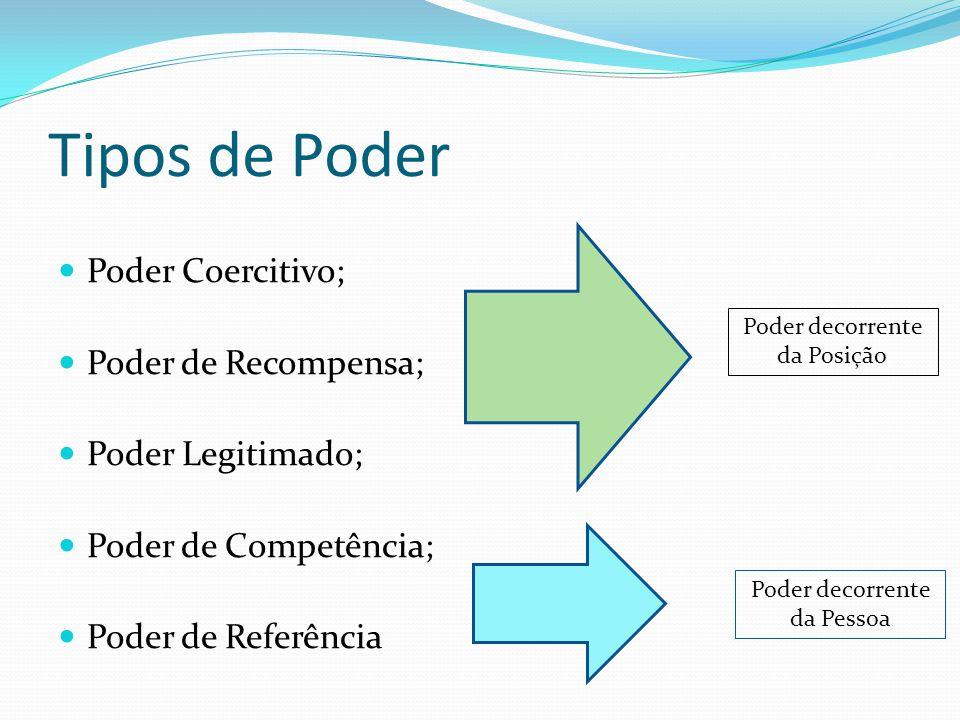 Tipos de Poder  Poder Coercitivo;  Poder de Recompensa;  Poder Legitimado;  Poder de Competência;  Poder de Referência Poder decorrente da Posiçã