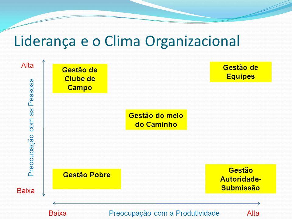 Liderança e o Clima Organizacional Preocupação com as Pessoas Preocupação com a ProdutividadeBaixa Alta Gestão Pobre Gestão Autoridade- Submissão Gest