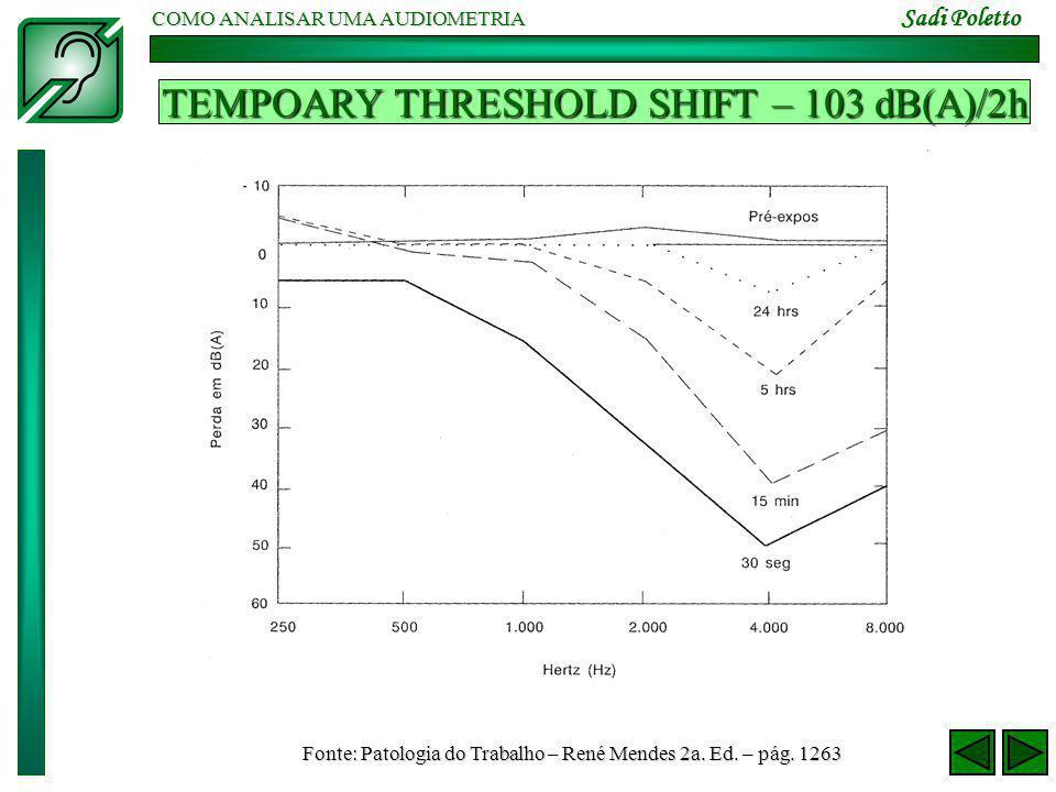 COMO ANALISAR UMA AUDIOMETRIA Sadi Poletto TEMPOARY THRESHOLD SHIFT – 103 dB(A)/2h Fonte: Patologia do Trabalho – René Mendes 2a. Ed. – pág. 1263