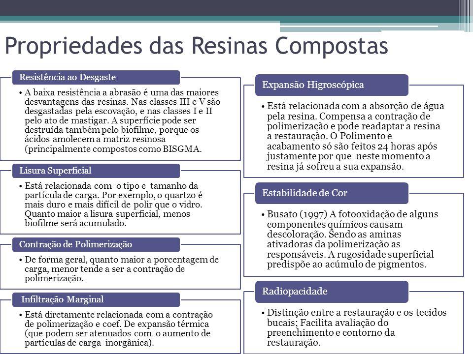 Propriedades das Resinas Compostas •A baixa resistência a abrasão é uma das maiores desvantagens das resinas. Nas classes III e V são desgastadas pela