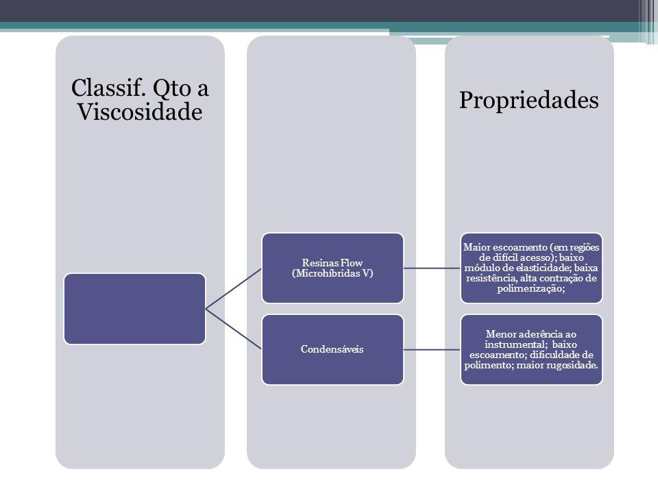 Propriedades Classif. Qto a Viscosidade Resinas Flow (Microhíbridas V) Maior escoamento (em regiões de difícil acesso); baixo módulo de elasticidade;