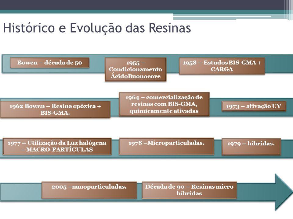 Histórico e Evolução das Resinas Bowen – década de 50 1955 – Condicionamento ÁcidoBuonocore 1958 – Estudos BIS-GMA + CARGA 1964 – comercialização de r