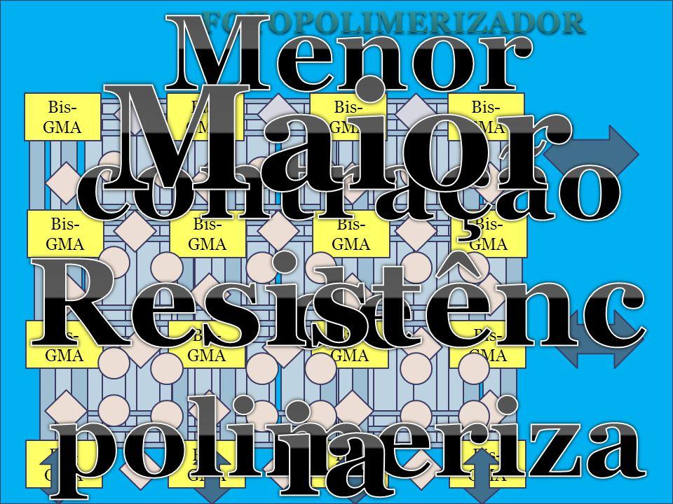 Propriedades Classificação Quanto ao Tamanho Médio das Partículas Inorgânicas Tipos de Partículas Macroparticuladas 0,1 e 100 micrometros Carga: Vidros de Estroncio ou Bario (Quartzo) Difíceis de Polir ; Facilidade em Reter Pigmentos ; Não são mais utilizadas Microparticuladas 0,04 µm (40nm) Sílica Pirogênica – ↑ Estética (brilho e translucidez) ↓ Resistentes, ↑ Sorção de água ; ↑ contração; ↓ resistência a tração Híbridas (0,6 a 1,0 micrômetros- Macro e Micropartículas Misturas das duas partículas com diferenças nas proporções.