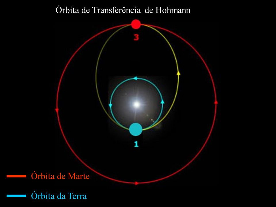 Órbita de Transferência de Hohmann Órbita de Marte Órbita da Terra