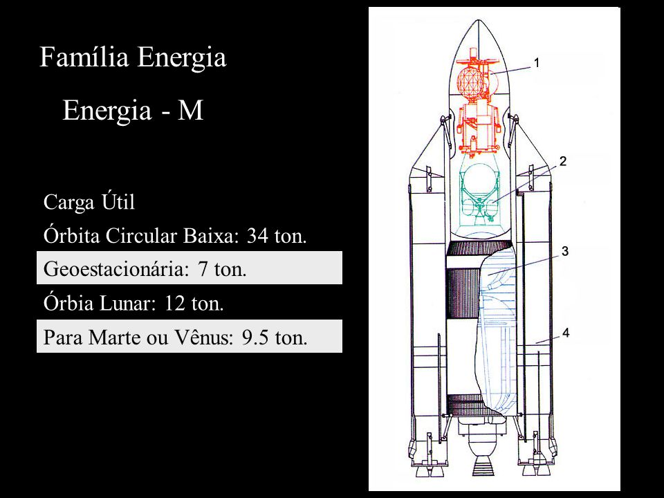Família Energia Energia - M Carga Útil Órbita Circular Baixa: 34 ton. Geoestacionária: 7 ton. Órbia Lunar: 12 ton. Para Marte ou Vênus: 9.5 ton.