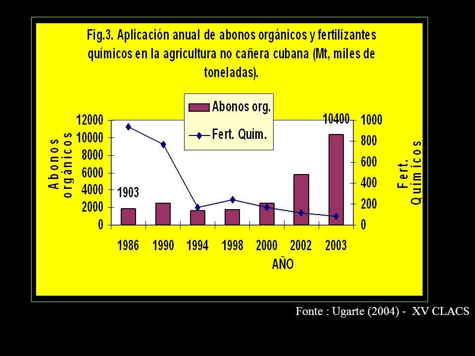 Fonte : Ugarte (2004) - XV CLACS