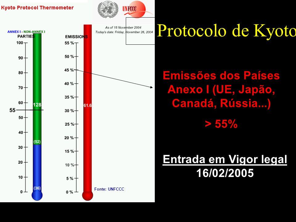 Protocolo de Kyoto Entrada em Vigor legal 16/02/2005 Emissões dos Países Anexo I (UE, Japão, Canadá, Rússia...) > 55% Fonte: UNFCCC