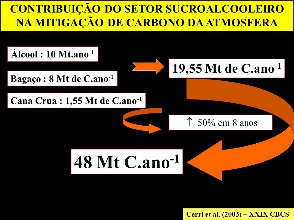 CONTRIBUIÇÃO DO SETOR SUCROALCOOLEIRO NA MITIGAÇÃO DE CARBONO DA ATMOSFERA Cerri et al.