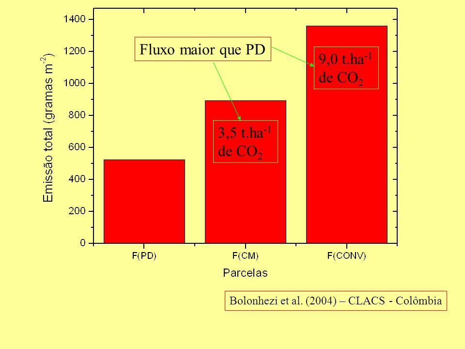Bolonhezi et al. (2004) – CLACS - Colômbia 3,5 t.ha -1 de CO 2 9,0 t.ha -1 de CO 2 Fluxo maior que PD
