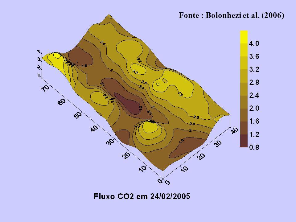 Fonte : Bolonhezi et al. (2006)