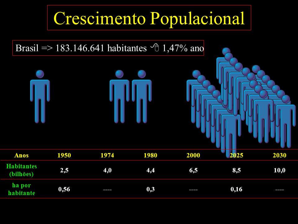 Crescimento Populacional Anos195019741980200020252030 Habitantes (bilhões) 2,54,04,46,58,510,0 ha por habitante 0,56----0,3----0,16---- Brasil => 183.146.641 habitantes  1,47% ano