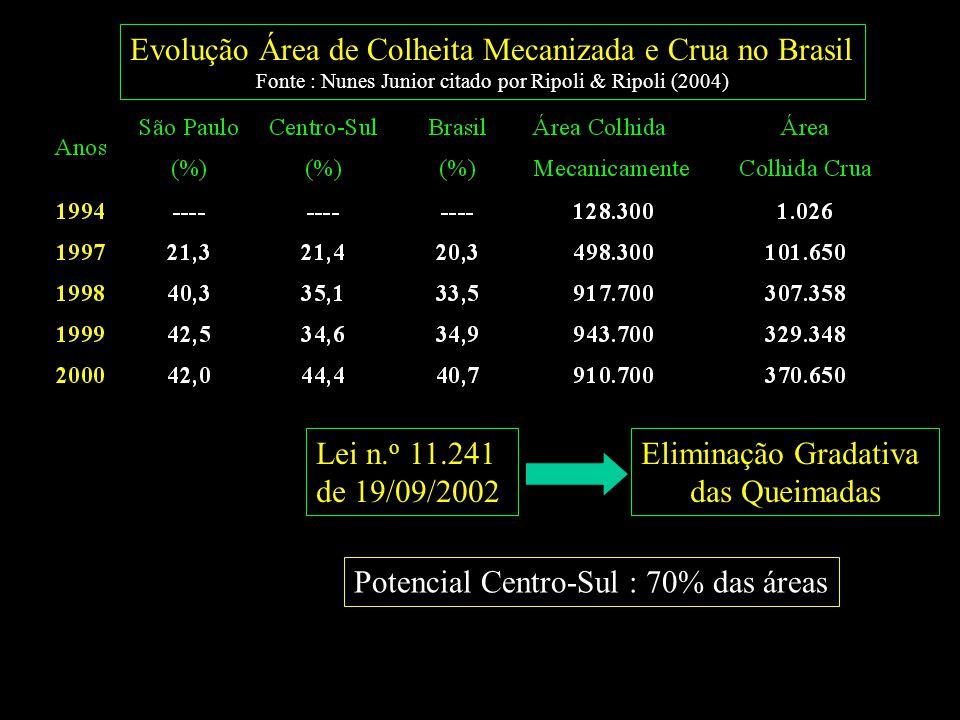 Aqüífero Guarani 610,000 km 2 Brasil = 428 mil Argentina = 115 mil Paraguai = 37 mil Uruguai = 30 mil
