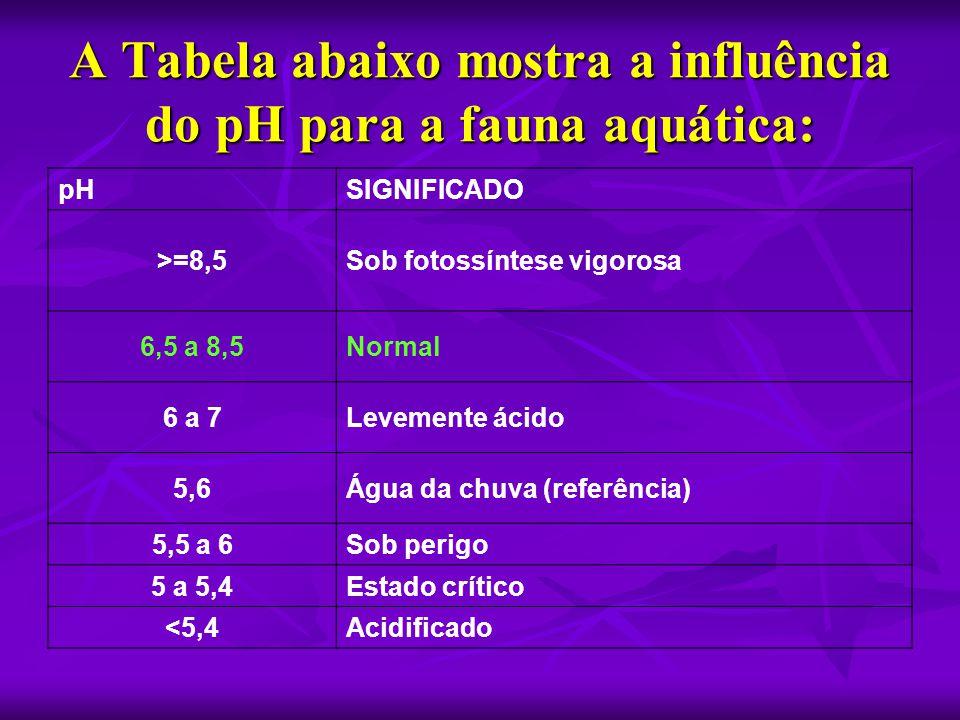 A Tabela abaixo mostra a influência do pH para a fauna aquática: pHSIGNIFICADO >=8,5Sob fotossíntese vigorosa 6,5 a 8,5Normal 6 a 7Levemente ácido 5,6