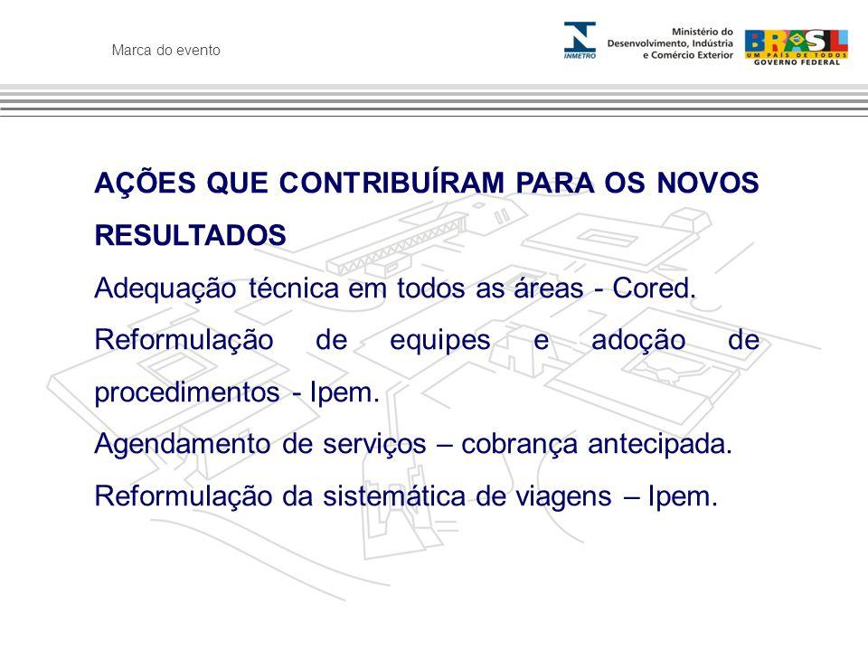 Marca do evento AÇÕES QUE CONTRIBUÍRAM PARA OS NOVOS RESULTADOS Adequação técnica em todos as áreas - Cored.