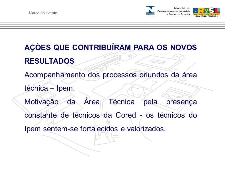 Marca do evento AÇÕES QUE CONTRIBUÍRAM PARA OS NOVOS RESULTADOS Acompanhamento dos processos oriundos da área técnica – Ipem.