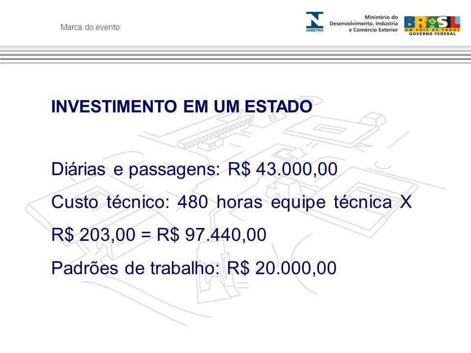 Marca do evento RESULTADO OBTIDO A geração de recursos do Ipem evoluiu de R$ 250.000,00 para R$ 520.000,00 mensais (em um ano).