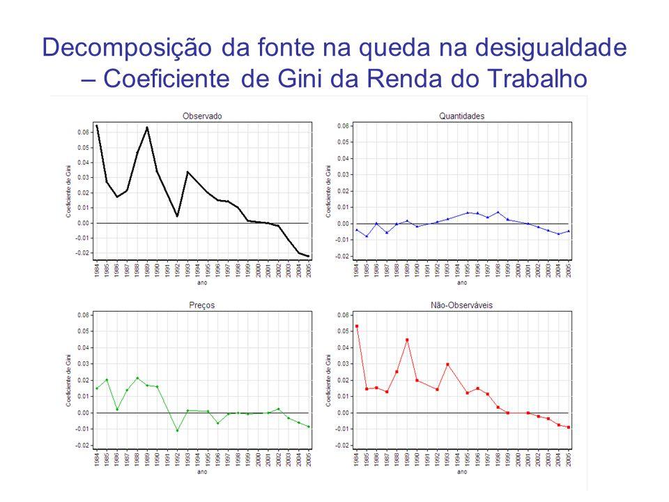 Decomposição da fonte na queda na desigualdade – Coeficiente de Gini da Renda do Trabalho