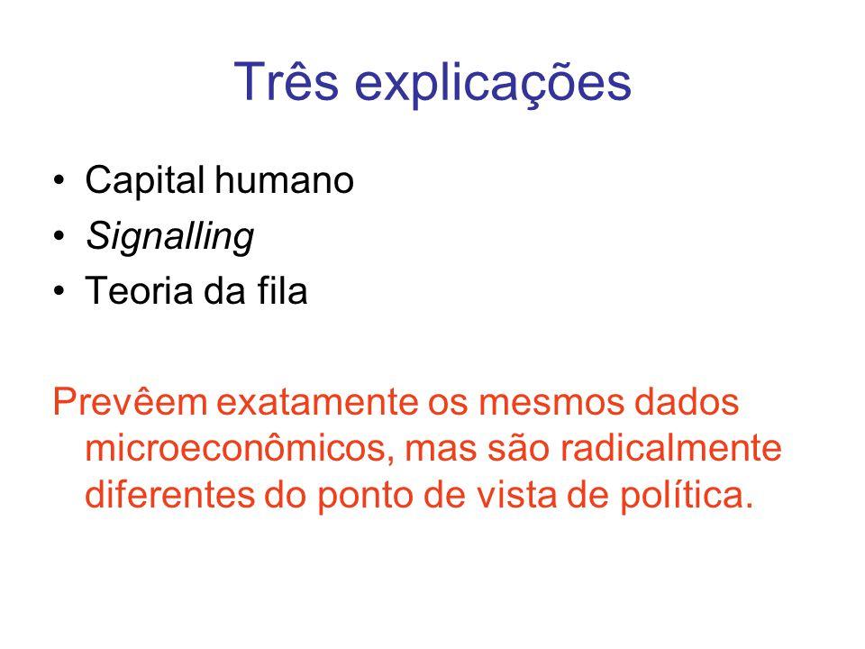 Três explicações •Capital humano •Signalling •Teoria da fila Prevêem exatamente os mesmos dados microeconômicos, mas são radicalmente diferentes do po