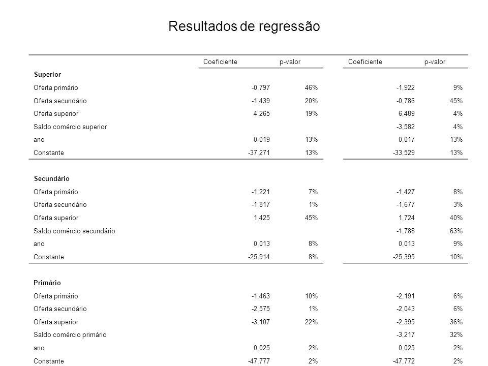 Resultados de regressão Coeficientep-valor Coeficientep-valor Superior Oferta primário-0,79746% -1,9229% Oferta secundário-1,43920% -0,78645% Oferta s