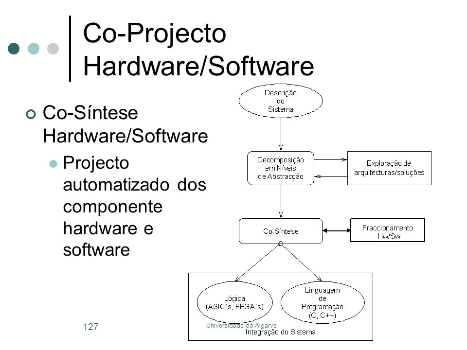 Universidade do Algarve 127 Co-Projecto Hardware/Software Co-Síntese Hardware/Software  Projecto automatizado dos componente hardware e software