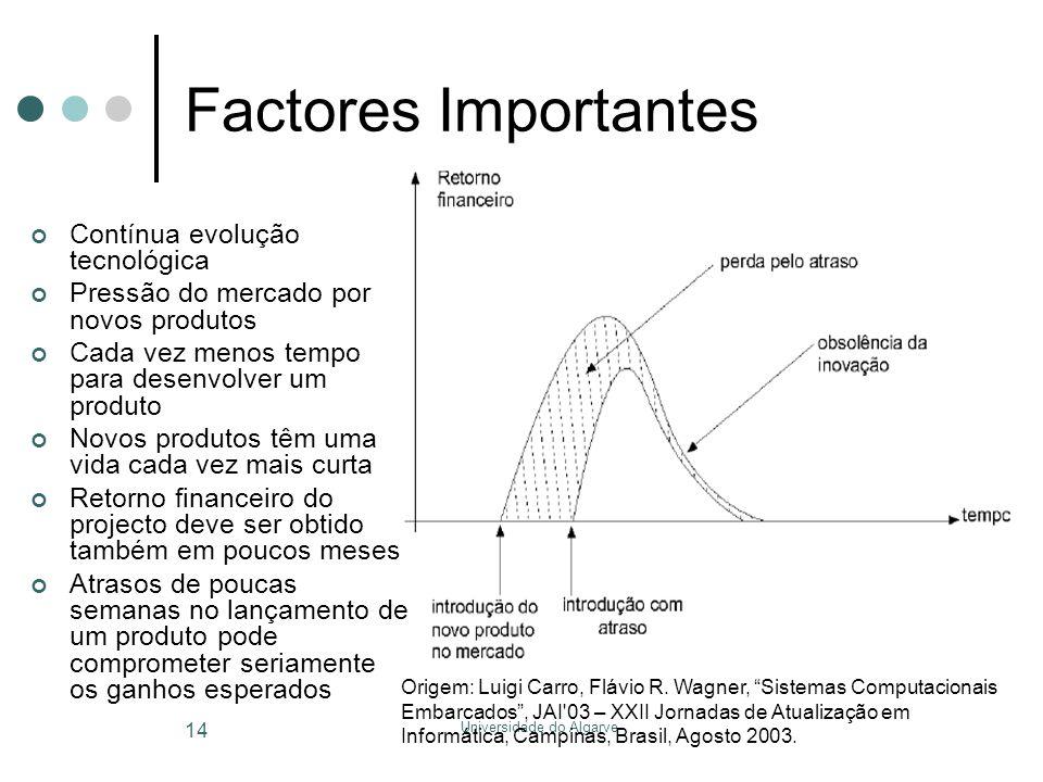 Universidade do Algarve 14 Factores Importantes Contínua evolução tecnológica Pressão do mercado por novos produtos Cada vez menos tempo para desenvol